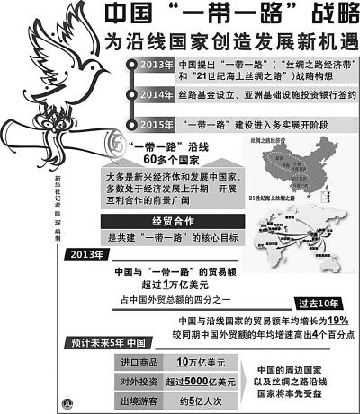 """""""一带一路""""沿线国家和地区人口、经济规模等数据 来源:中国经济网"""