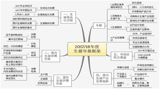 《2017-18年度布瑞克生猪产业研究白皮书-简介附目录》